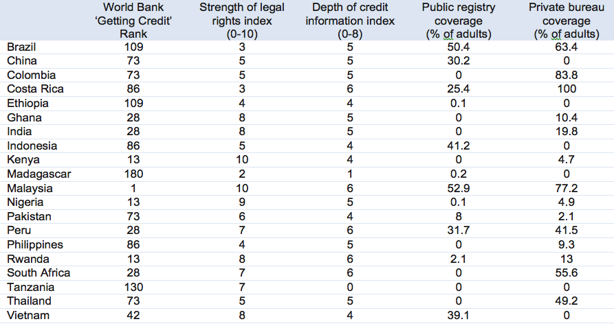 Selected countries credit access & coverage (from World Bank Doing Business website)
