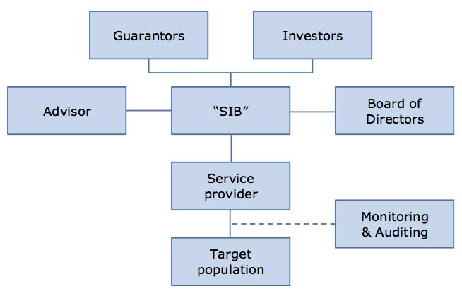SIB_stakeholders