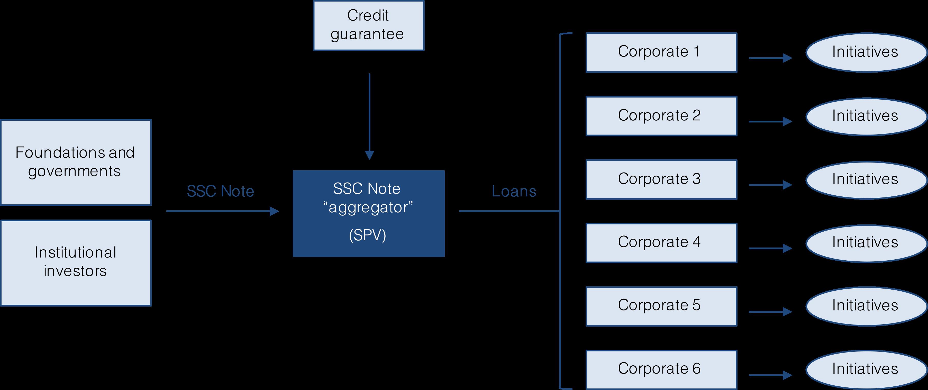 SSC Note scheme